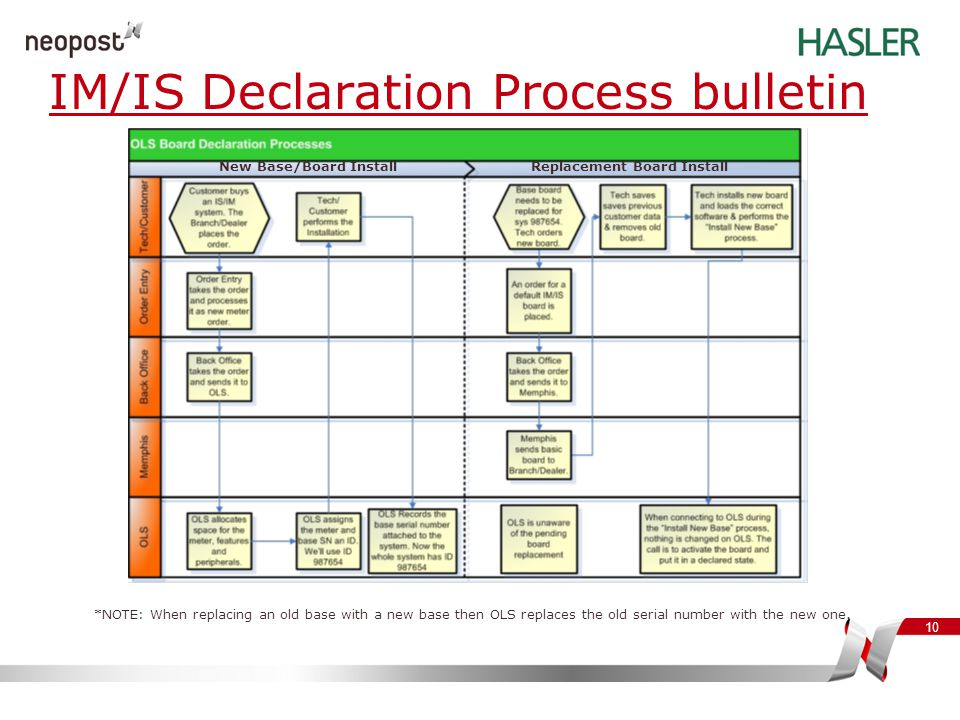 10 IM/IS Declaration Process bulletin *NOTE: When replacing an old base with a new base then OLS replaces the old serial number with the new one. New