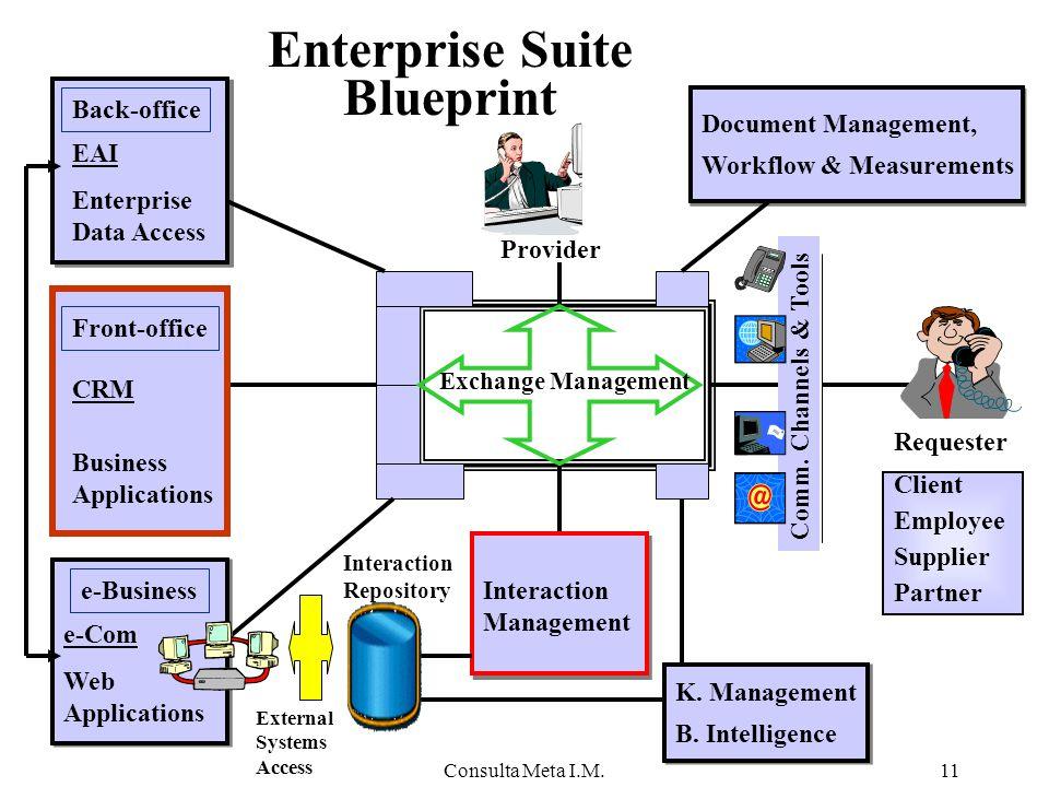 Consulta Meta I.M.11 Enterprise Suite Blueprint Client Employee Supplier Partner Comm.