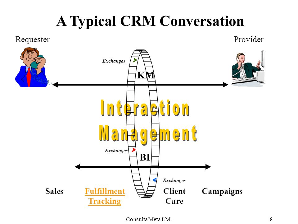 Consulta Meta I.M.9 Provide one-stop exchange-value Provide focused interaction expertise Maintain honeycomb of interaction specific data Single Profile for all business lines A Relationship-centric Approach To: Markets & Sales Financial Services Technical & Service Support Operations Management and Provisioning Fulfillment tracking Exchanges >