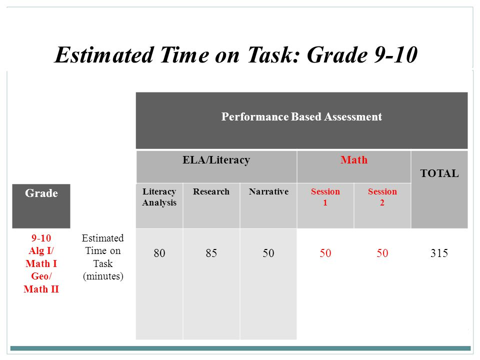 144 Performance Based Assessment ELA/LiteracyMath TOTAL Grade Literacy Analysis ResearchNarrativeSession 1 Session 2 9-10 Alg I/ Math I Geo/ Math II E