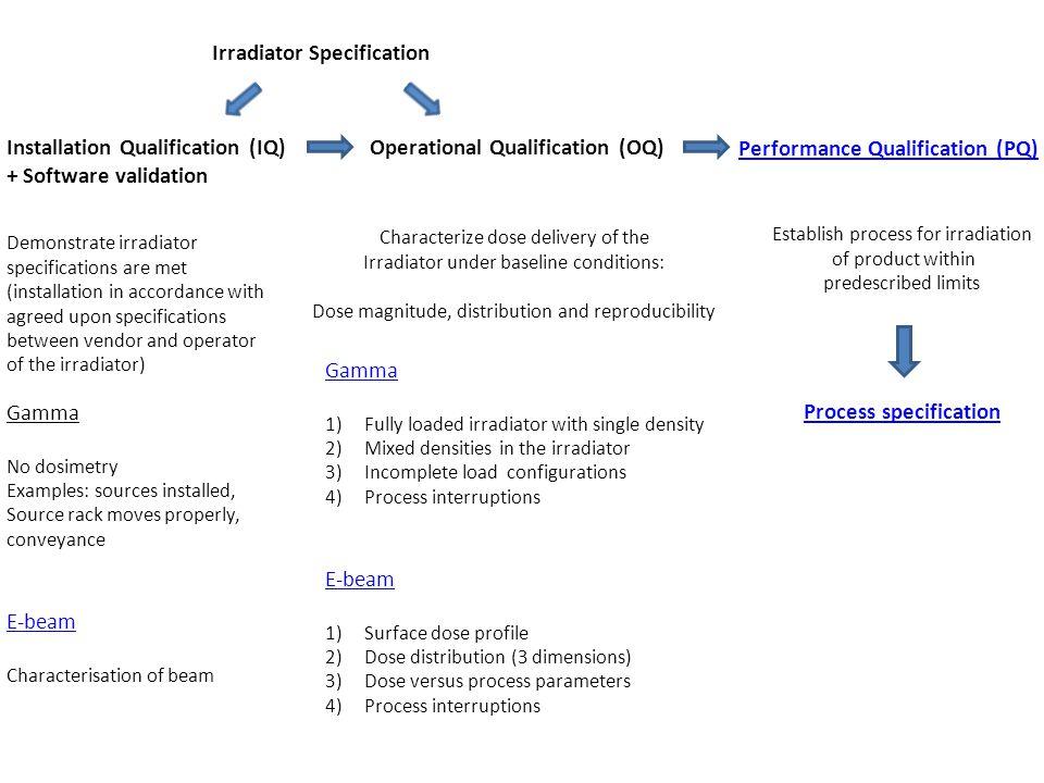 Irradiator Specification Installation Qualification (IQ) + Software validation Operational Qualification (OQ) Performance Qualification (PQ) Demonstra