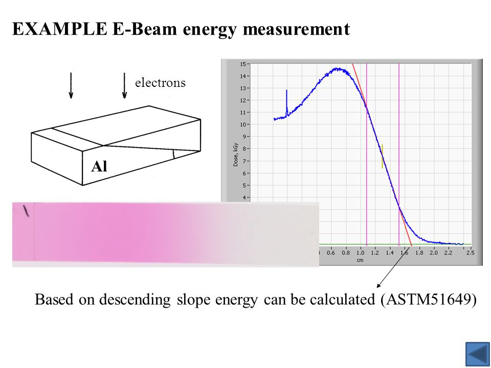EXAMPLE E-Beam energy measurement electrons Based on descending slope energy can be calculated (ASTM51649) Al