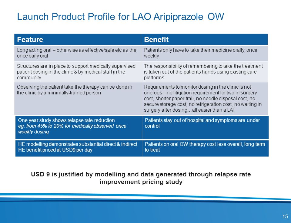 Launch Product Profile for LAO Aripiprazole OW FeatureBenefit Long acting oral – otherwise as effective/safe etc as the once daily oral Patients only