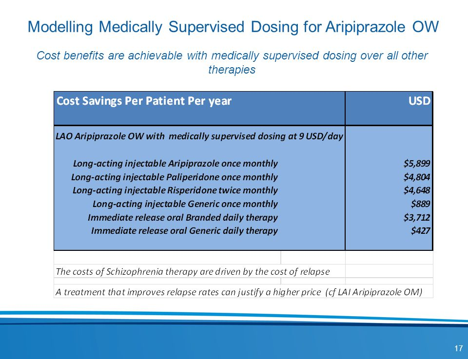 Modelling Medically Supervised Dosing for Aripiprazole OW Cost benefits are achievable with medically supervised dosing over all other therapies 17