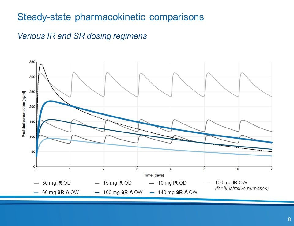 Steady-state pharmacokinetic comparisons Various IR and SR dosing regimens 8 100 mg IR OW (for illustrative purposes) 140 mg SR-A OW 30 mg IR OD15 mg