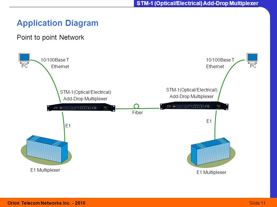 Orion Telecom Networks Inc. - 2010Slide 11 STM-1 (Optical/Electrical) Add-Drop Multiplexer Application Diagram Point to point Network PC Fiber STM-1(O