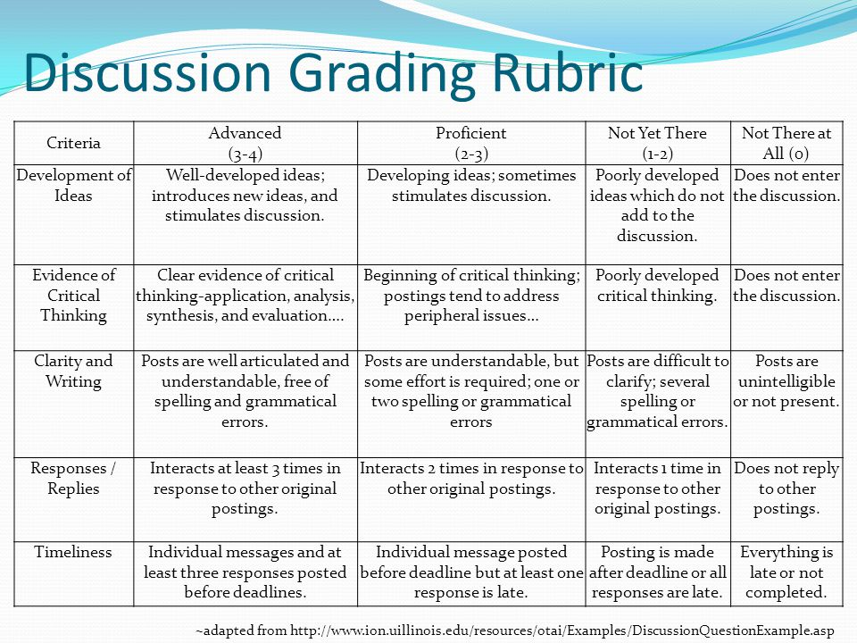 Discussion Grading Rubric Criteria Advanced (3-4) Proficient (2-3) Not Yet There (1-2) Not There at All (0) Development of Ideas Well-developed ideas;