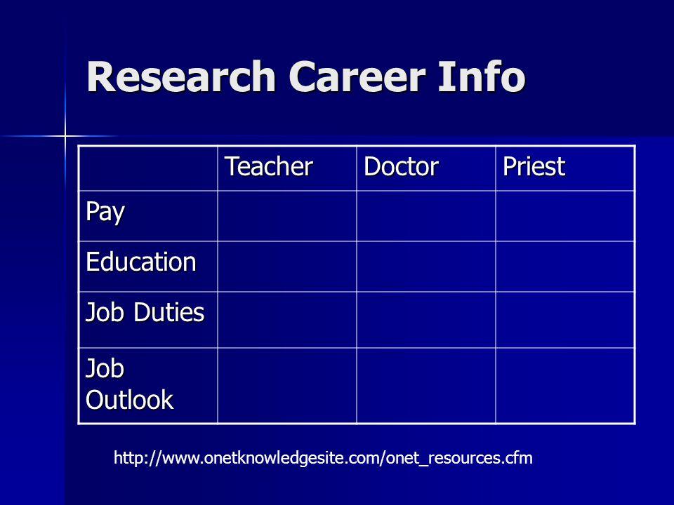 Research Career Info TeacherDoctorPriest Pay Education Job Duties Job Outlook http://www.onetknowledgesite.com/onet_resources.cfm