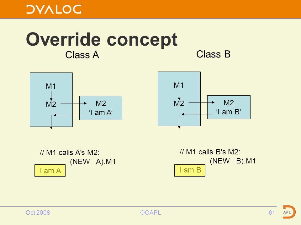 Oct 2008OOAPL61 Override concept // M1 calls A's M2: (NEW A).M1 I am A // M1 calls B's M2: (NEW B).M1 I am B M1 M2 'I am A' M1 M2 'I am B' Class A Class B