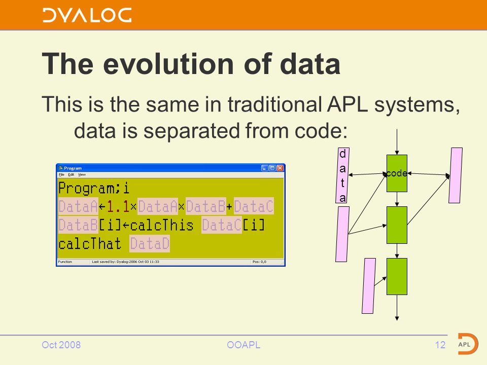 Oct 2008OOAPL12 The evolution of data This is the same in traditional APL systems, data is separated from code: datadata code