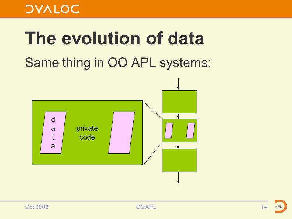 Oct 2008OOAPL14 The evolution of data Same thing in OO APL systems: private code datadata