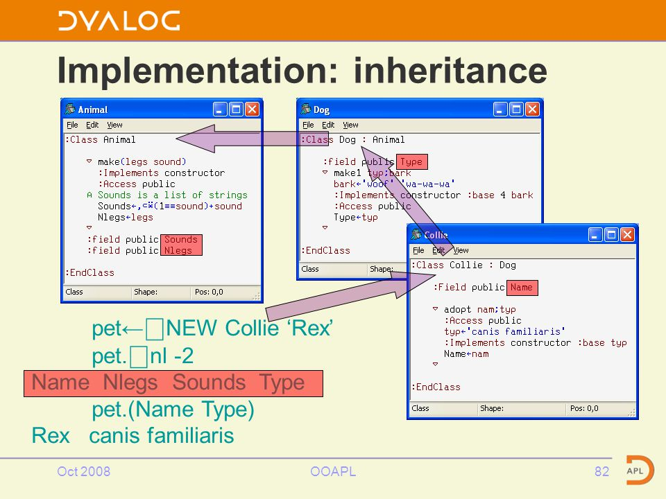 Oct 2008OOAPL82 Implementation: inheritance pet← ⎕ NEW Collie 'Rex' pet.