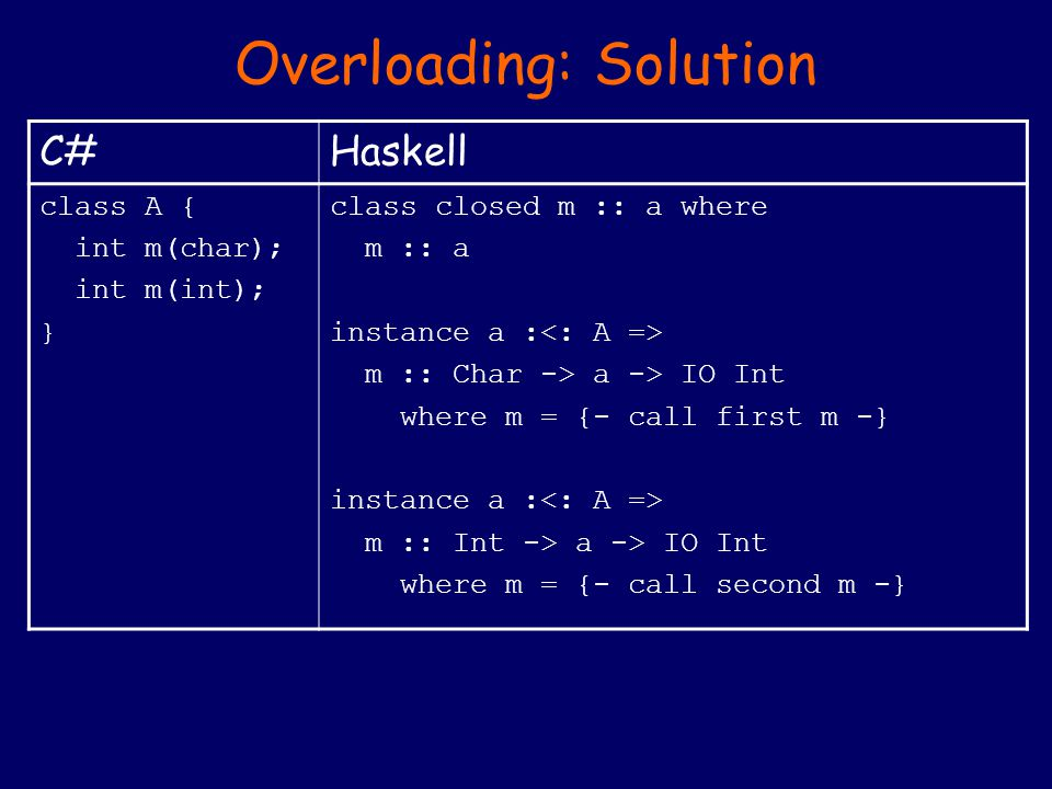 Overloading: Solution C#Haskell class A { int m(char); int m(int); } class closed m :: a where m :: a instance a : m :: Char -> a -> IO Int where m = {- call first m -} instance a : m :: Int -> a -> IO Int where m = {- call second m -}