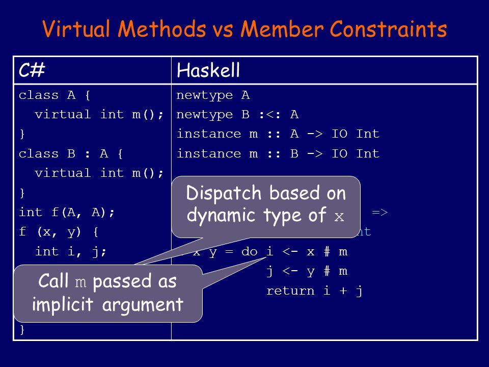 Virtual Methods vs Member Constraints C#Haskell class A { virtual int m(); } class B : A { virtual int m(); } int f(A, A); f (x, y) { int i, j; i = x.