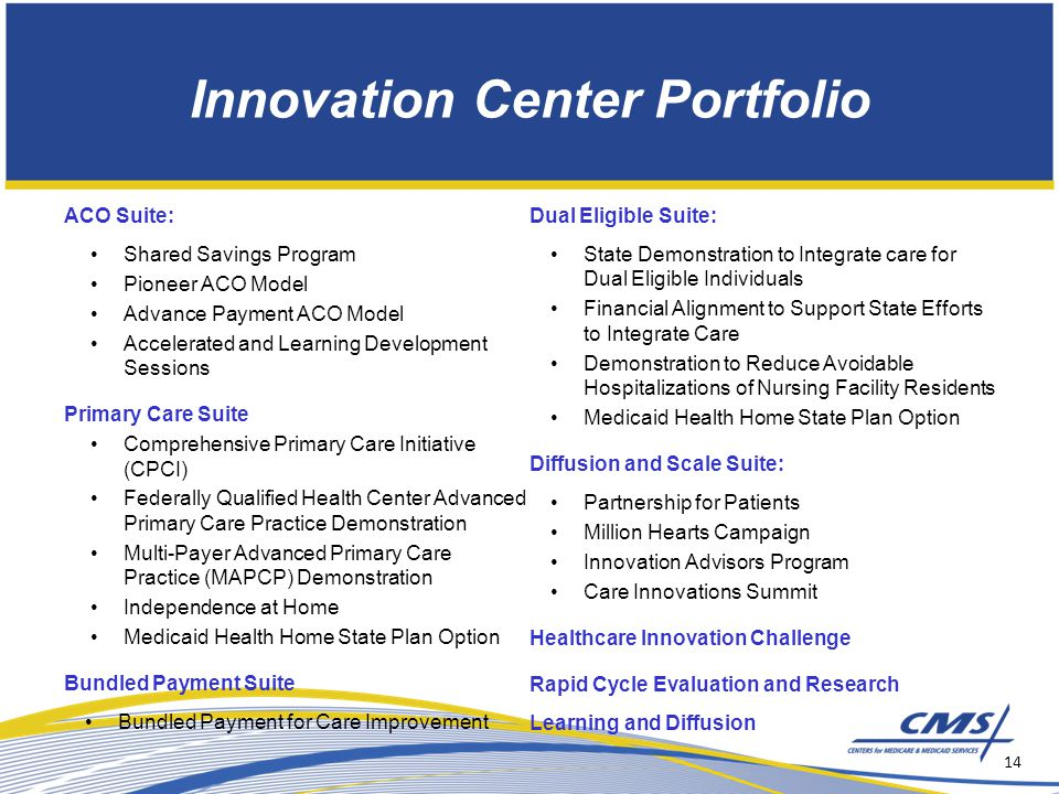Innovation Center Portfolio ACO Suite: Shared Savings Program Pioneer ACO Model Advance Payment ACO Model Accelerated and Learning Development Sessions Primary Care Suite Comprehensive Primary Care Initiative (CPCI) Federally Qualified Health Center Advanced Primary Care Practice Demonstration Multi-Payer Advanced Primary Care Practice (MAPCP) Demonstration Independence at Home Medicaid Health Home State Plan Option Bundled Payment Suite Bundled Payment for Care Improvement Dual Eligible Suite: State Demonstration to Integrate care for Dual Eligible Individuals Financial Alignment to Support State Efforts to Integrate Care Demonstration to Reduce Avoidable Hospitalizations of Nursing Facility Residents Medicaid Health Home State Plan Option Diffusion and Scale Suite: Partnership for Patients Million Hearts Campaign Innovation Advisors Program Care Innovations Summit Healthcare Innovation Challenge Rapid Cycle Evaluation and Research Learning and Diffusion 14