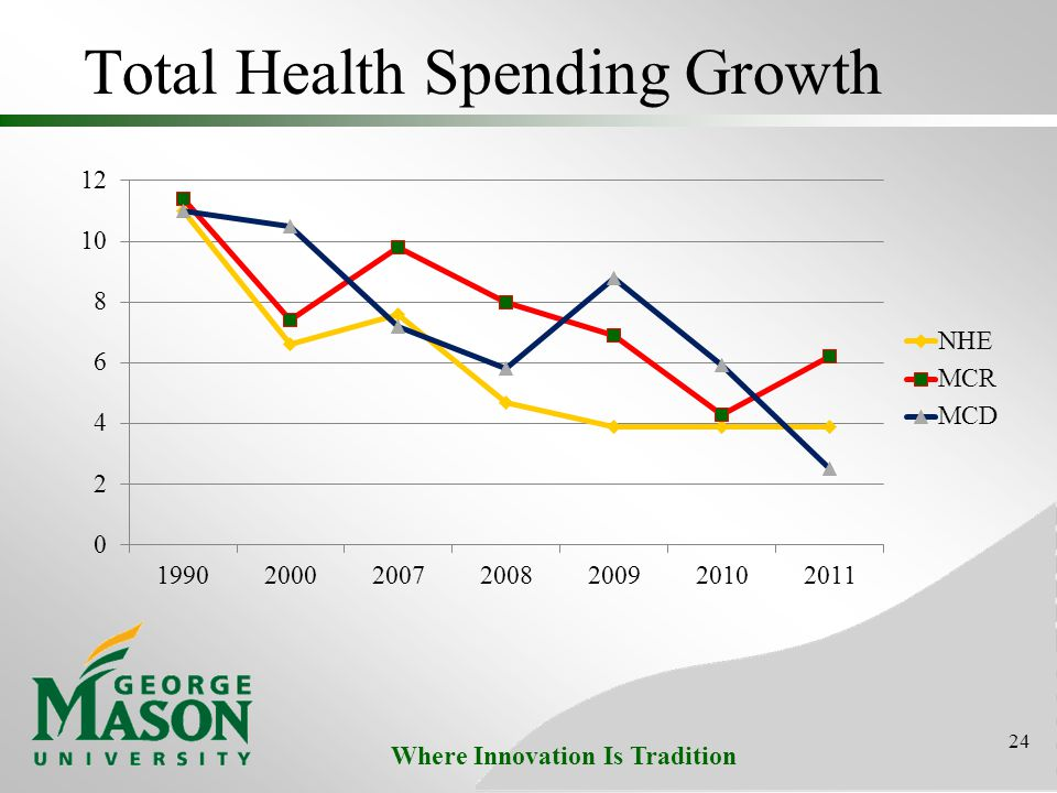 Where Innovation Is Tradition Total Health Spending Growth 24