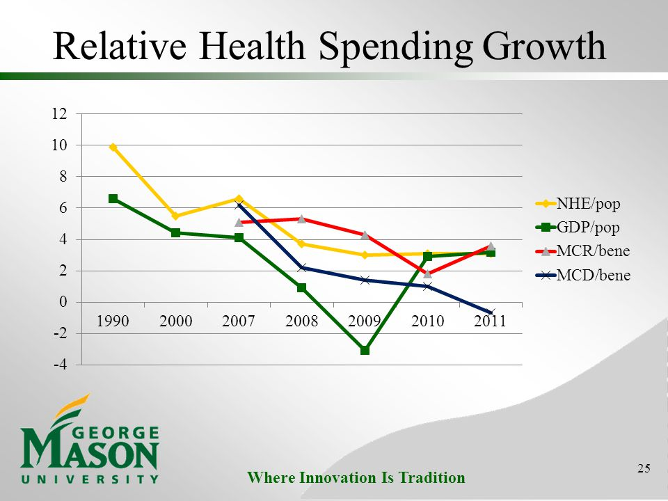 Where Innovation Is Tradition Relative Health Spending Growth 25