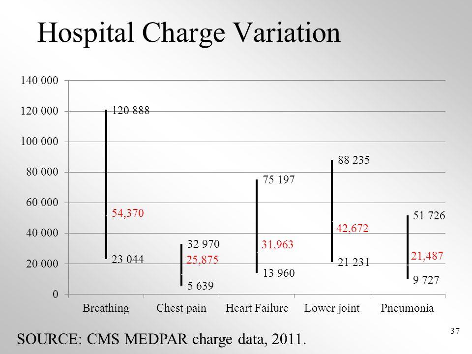 Hospital Charge Variation 37 SOURCE: CMS MEDPAR charge data, 2011.