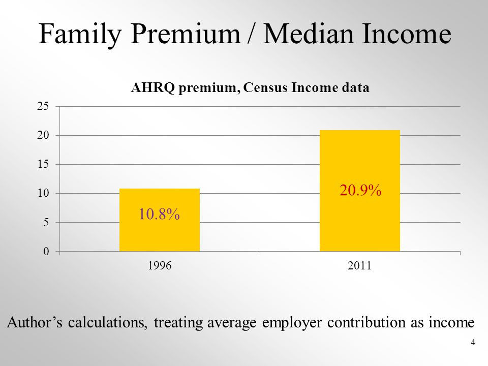 Family Premium / Median Income 4 Author's calculations, treating average employer contribution as income