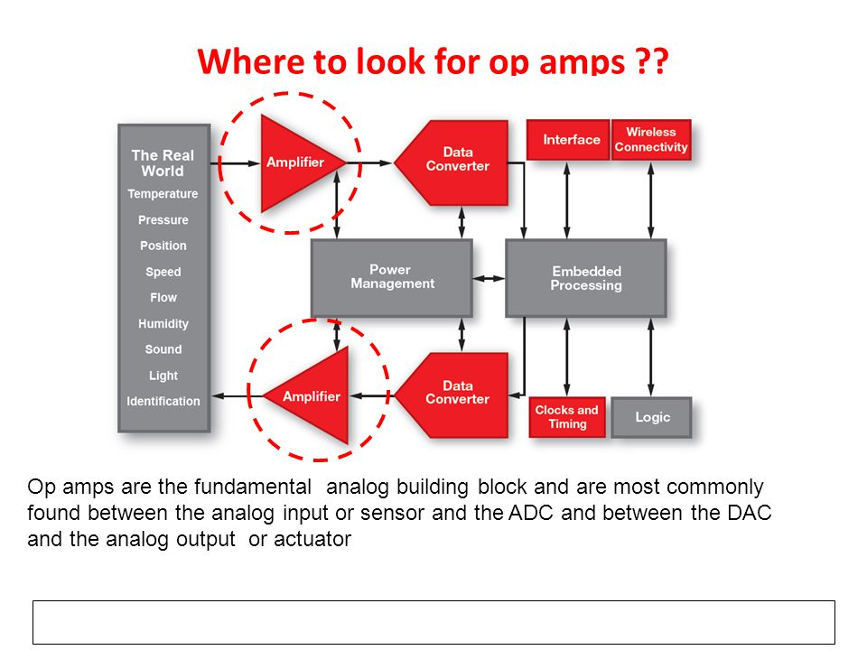 Where to look for op amps ?? Op amps are the fundamental analog building block and are most commonly found between the analog input or sensor and the