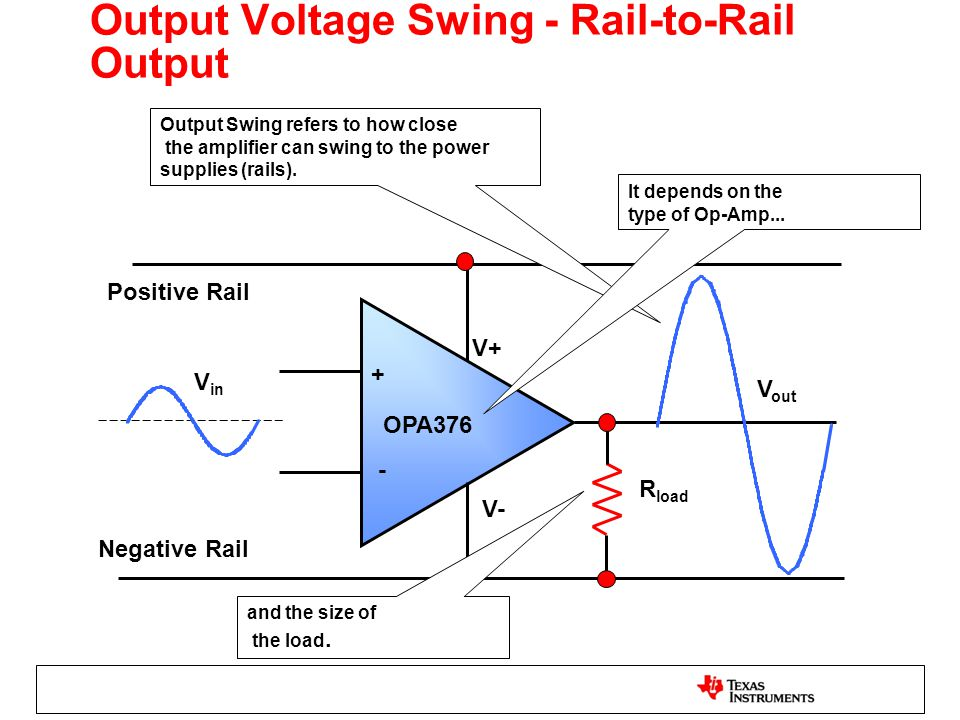 Output Voltage Swing - Rail-to-Rail Output OPA376 + - V+ V- R load V in V out Positive Rail Negative Rail Output Swing refers to how close the amplifi