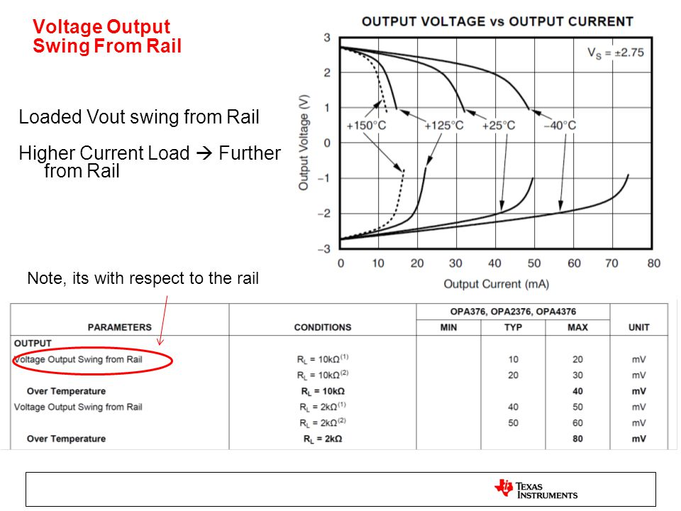 Voltage Output Swing From Rail Loaded Vout swing from Rail Higher Current Load  Further from Rail Note, its with respect to the rail