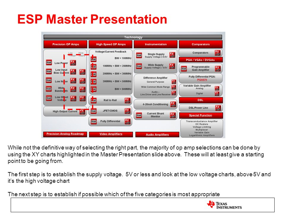 ESP Master Presentation While not the definitive way of selecting the right part, the majority of op amp selections can be done by using the XY charts