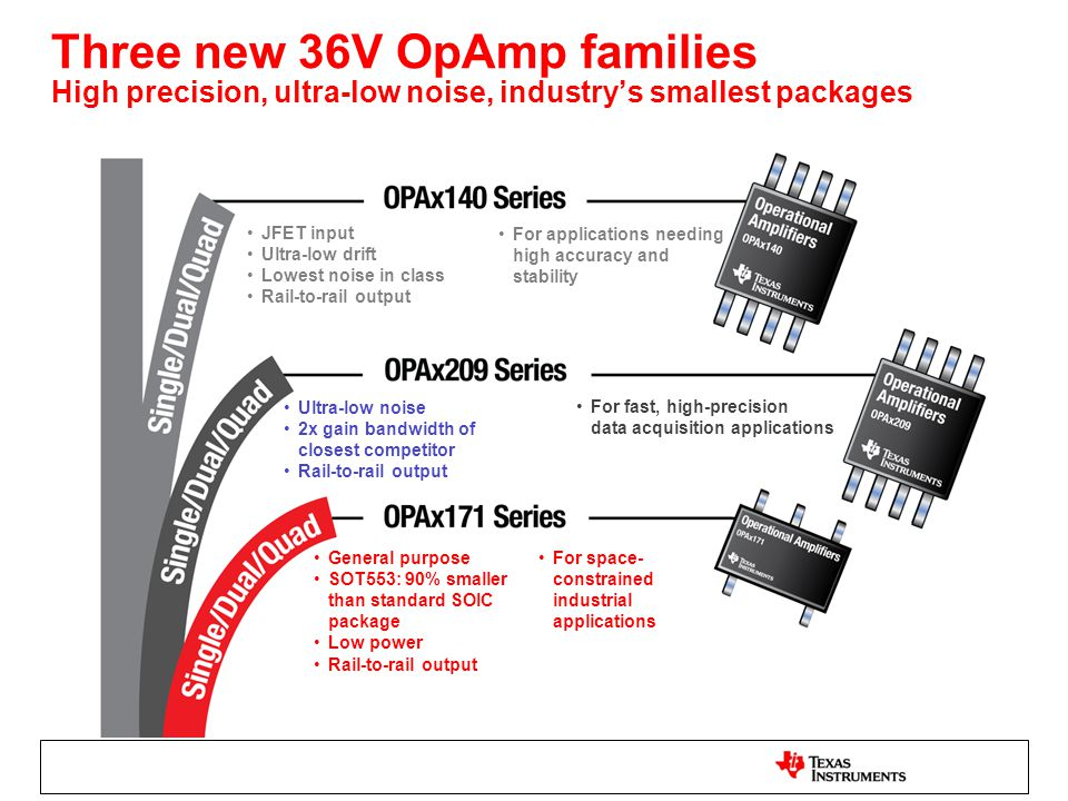 Three new 36V OpAmp families High precision, ultra-low noise, industry's smallest packages JFET input Ultra-low drift Lowest noise in class Rail-to-ra