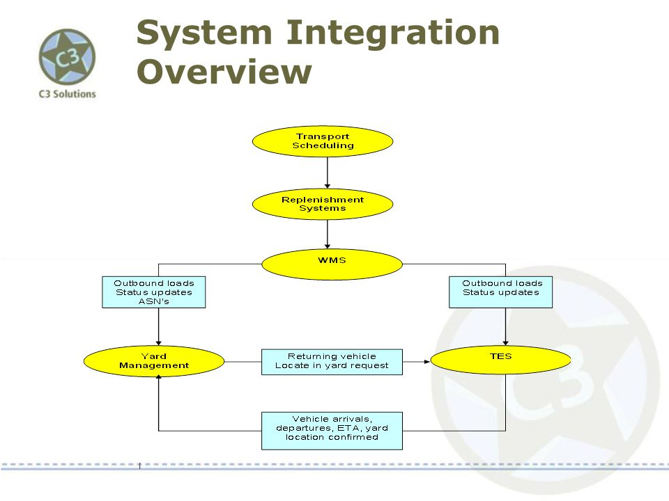 System Integration Overview