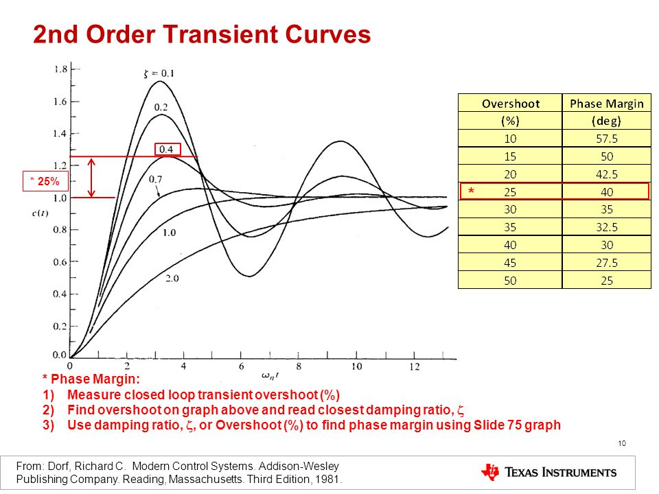 10 2nd Order Transient Curves From: Dorf, Richard C.