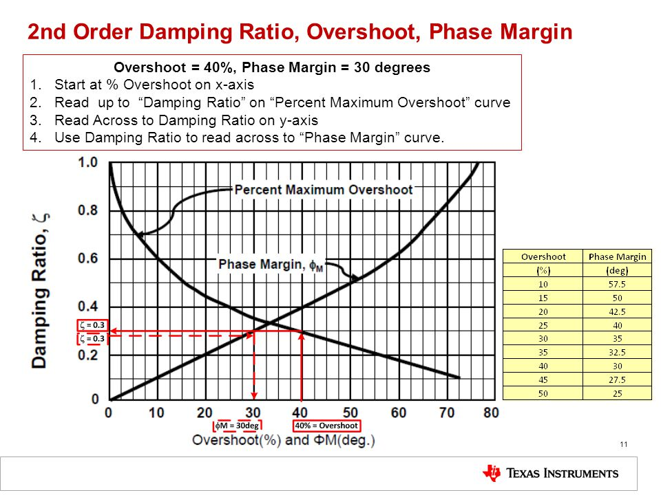 11 2nd Order Damping Ratio, Overshoot, Phase Margin Overshoot = 40%, Phase Margin = 30 degrees 1.Start at % Overshoot on x-axis 2.Read up to Damping Ratio on Percent Maximum Overshoot curve 3.Read Across to Damping Ratio on y-axis 4.Use Damping Ratio to read across to Phase Margin curve.