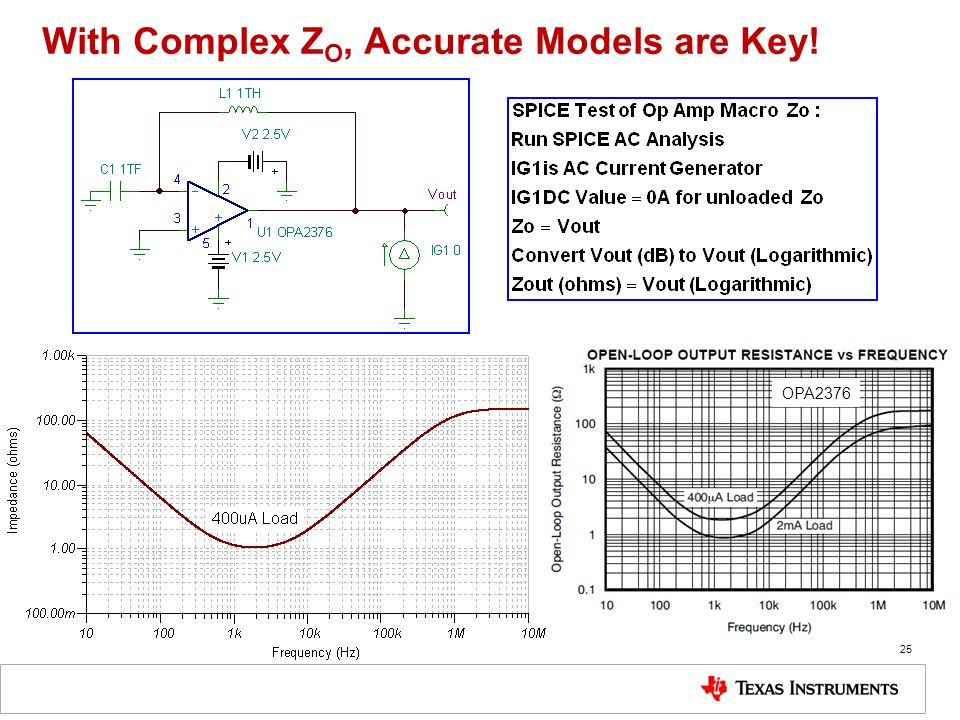 25 With Complex Z O, Accurate Models are Key! OPA2376