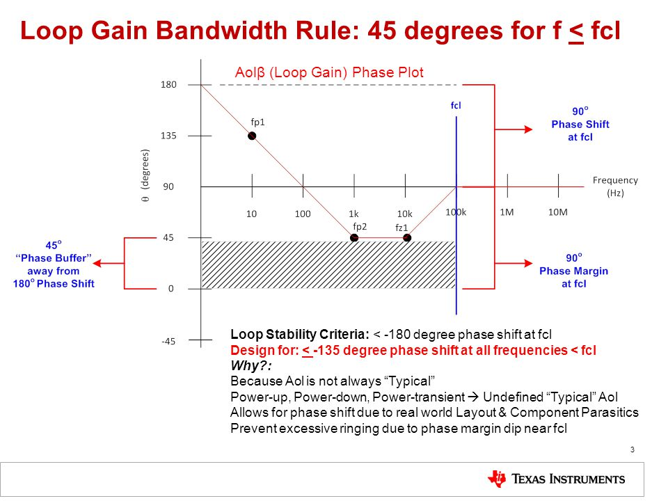 3 Loop Gain Bandwidth Rule: 45 degrees for f < fcl Aolβ (Loop Gain) Phase Plot Loop Stability Criteria: < -180 degree phase shift at fcl Design for: < -135 degree phase shift at all frequencies < fcl Why?: Because Aol is not always Typical Power-up, Power-down, Power-transient  Undefined Typical Aol Allows for phase shift due to real world Layout & Component Parasitics Prevent excessive ringing due to phase margin dip near fcl
