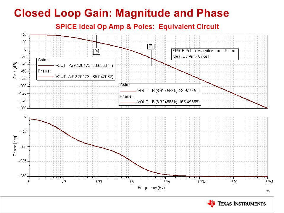 Closed Loop Gain: Magnitude and Phase 35 SPICE Ideal Op Amp & Poles: Equivalent Circuit