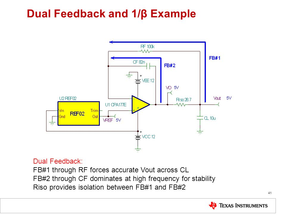 41 Dual Feedback and 1/β Example Dual Feedback: FB#1 through RF forces accurate Vout across CL FB#2 through CF dominates at high frequency for stability Riso provides isolation between FB#1 and FB#2