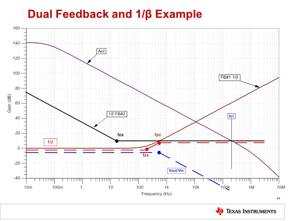 44 Dual Feedback and 1/β Example