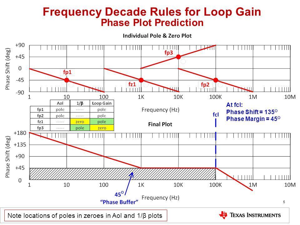 5 Frequency Decade Rules for Loop Gain Phase Plot Prediction At fcl: Phase Shift = 135 O Phase Margin = 45 O Note locations of poles in zeroes in Aol and 1/β plots
