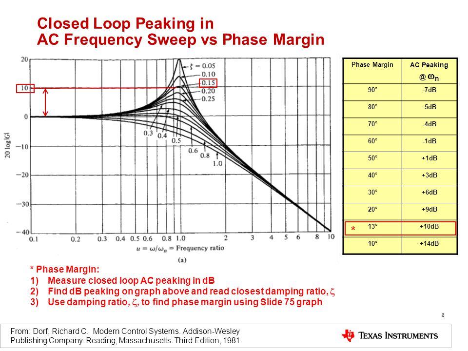 8 Closed Loop Peaking in AC Frequency Sweep vs Phase Margin From: Dorf, Richard C.