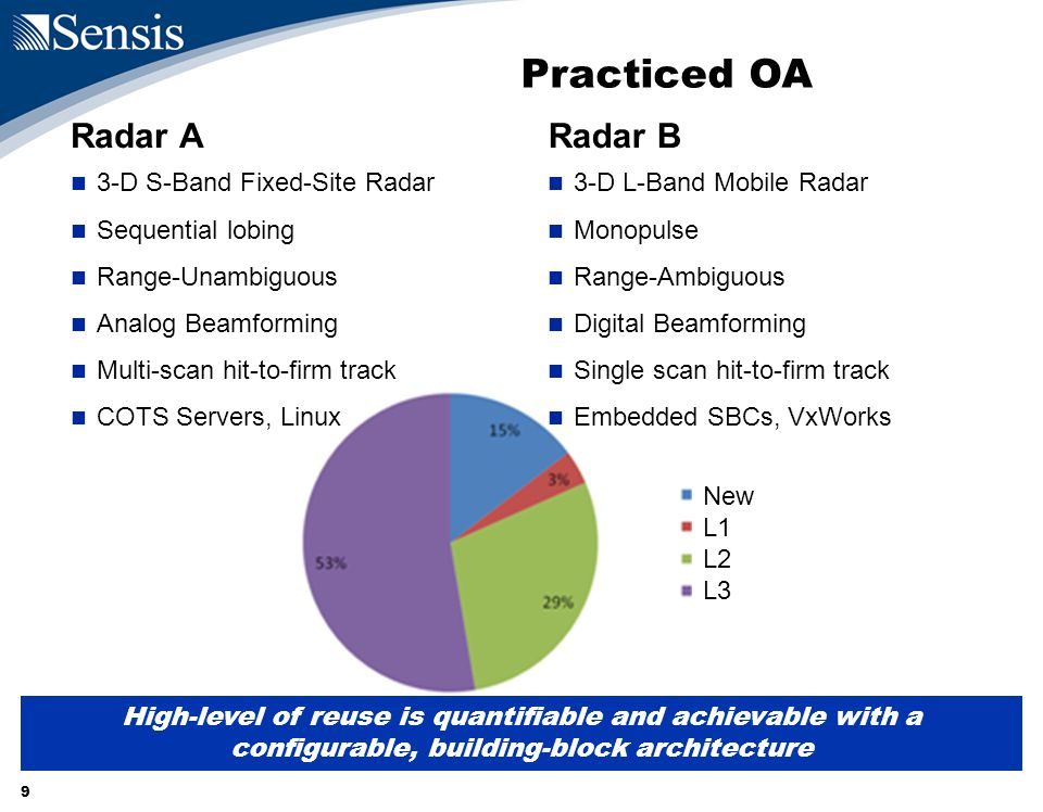 9 New L1 L2 L3 3-D L-Band Mobile Radar Monopulse Range-Ambiguous Digital Beamforming Single scan hit-to-firm track Embedded SBCs, VxWorks Practiced OA Radar A 3-D S-Band Fixed-Site Radar Sequential lobing Range-Unambiguous Analog Beamforming Multi-scan hit-to-firm track COTS Servers, Linux Radar B High-level of reuse is quantifiable and achievable with a configurable, building-block architecture