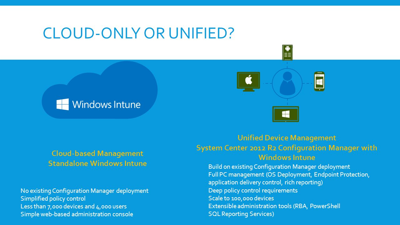 UNIFIED DEVICE MANAGEMENT GovernanceFull Control Lightweight Control Windows Phone 8.1 Windows RT 8.1 Windows 8.1 Exchange ActiveSync OMA-DM Mobile Device Management Allow e-mail access BYOD-style management Fully-managed corporate device