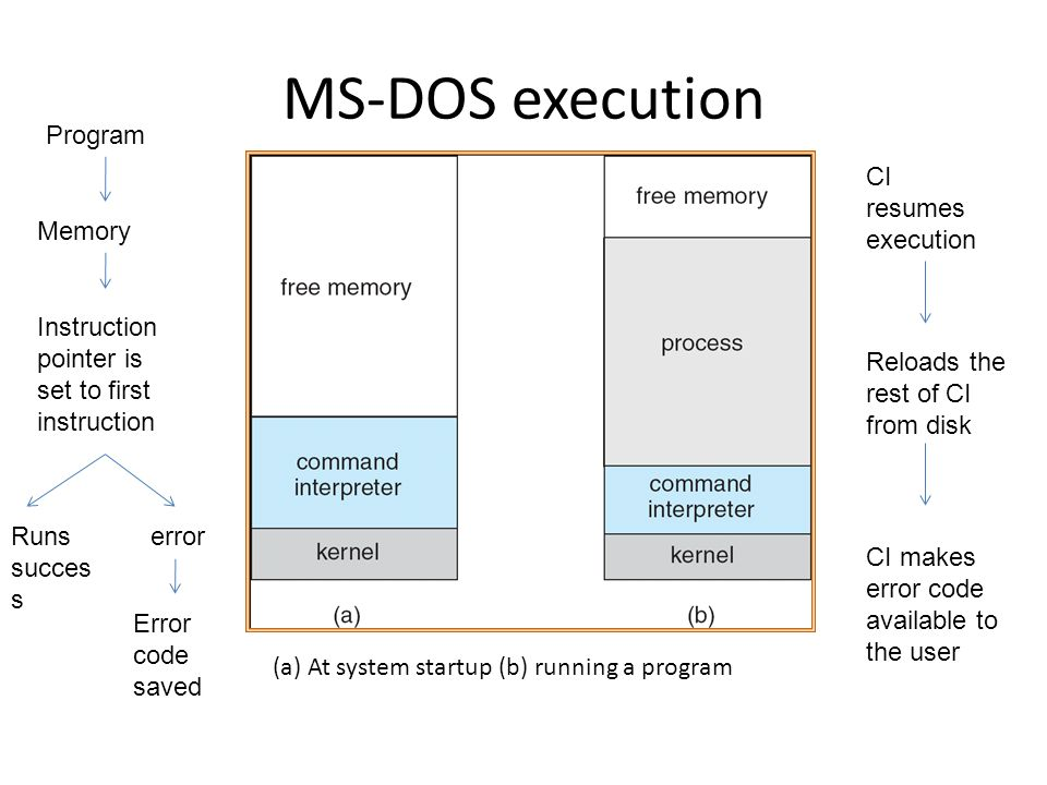 MS-DOS execution (a) At system startup (b) running a program Program Memory Instruction pointer is set to first instruction Runs succes s error Error