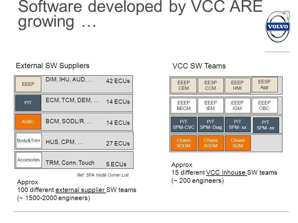 Software developed by VCC ARE growing … EEEP P/T AS&C Body&Trim Approx 100 different external supplier SW teams (~ 1500-2000 engineers) Approx 15 diff