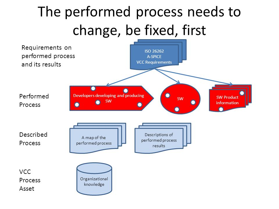 The performed process needs to change, be fixed, first Performed Process Described Process VCC Process Asset Developers developing and producing SW A map of the performed process Organizational knowledge ISO 26262 A-SPICE VCC Requirements SW Requirements on performed process and its results Descriptions of performed process results SW Product information
