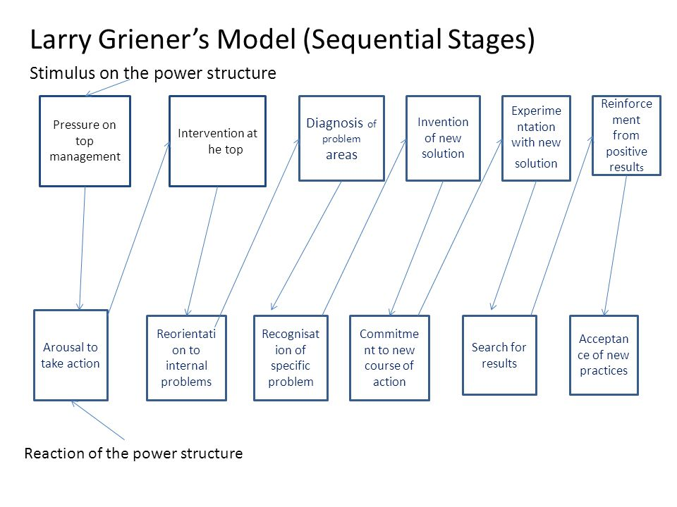 Larry Griener's Model (Sequential Stages) Stimulus on the power structure Pressure on top management Intervention at tttthe top Diagnosis of problem areas Invention of new solution Experime ntation with new solution Reinforce ment from positive result s Arousal to take action Reorientati on to internal problems Recognisat ion of specific problem Commitme nt to new course of action Search for results Acceptan ce of new practices Reaction of the power structure