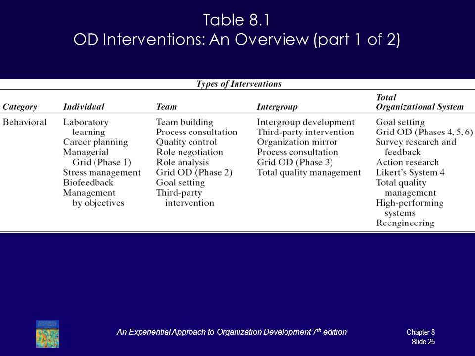 An Experiential Approach to Organization Development 7 th edition Chapter 8 Slide 25 Table 8.1 OD Interventions: An Overview (part 1 of 2)