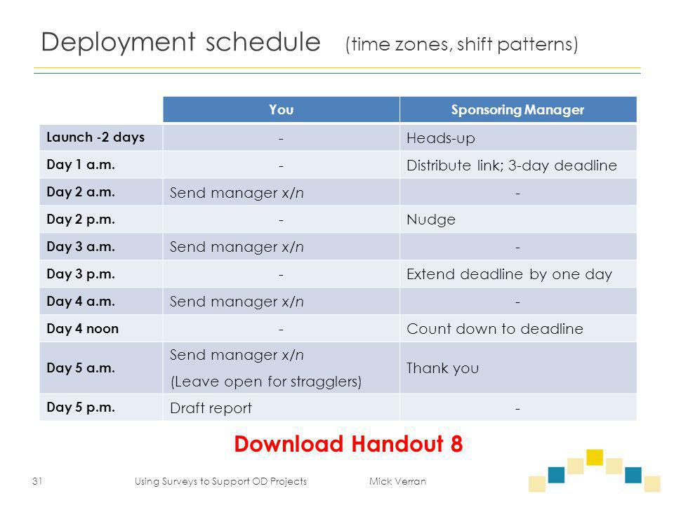 Deployment schedule (time zones, shift patterns) YouSponsoring Manager Launch -2 days -Heads-up Day 1 a.m. -Distribute link; 3-day deadline Day 2 a.m.