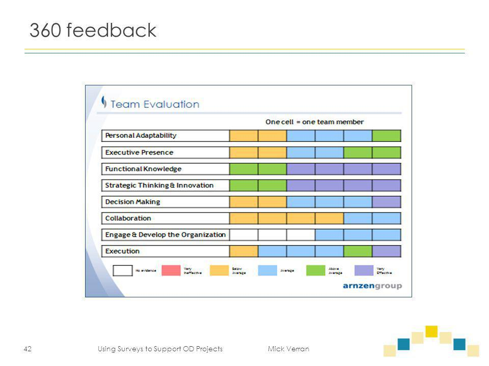 360 feedback 42 Using Surveys to Support OD Projects Mick Verran