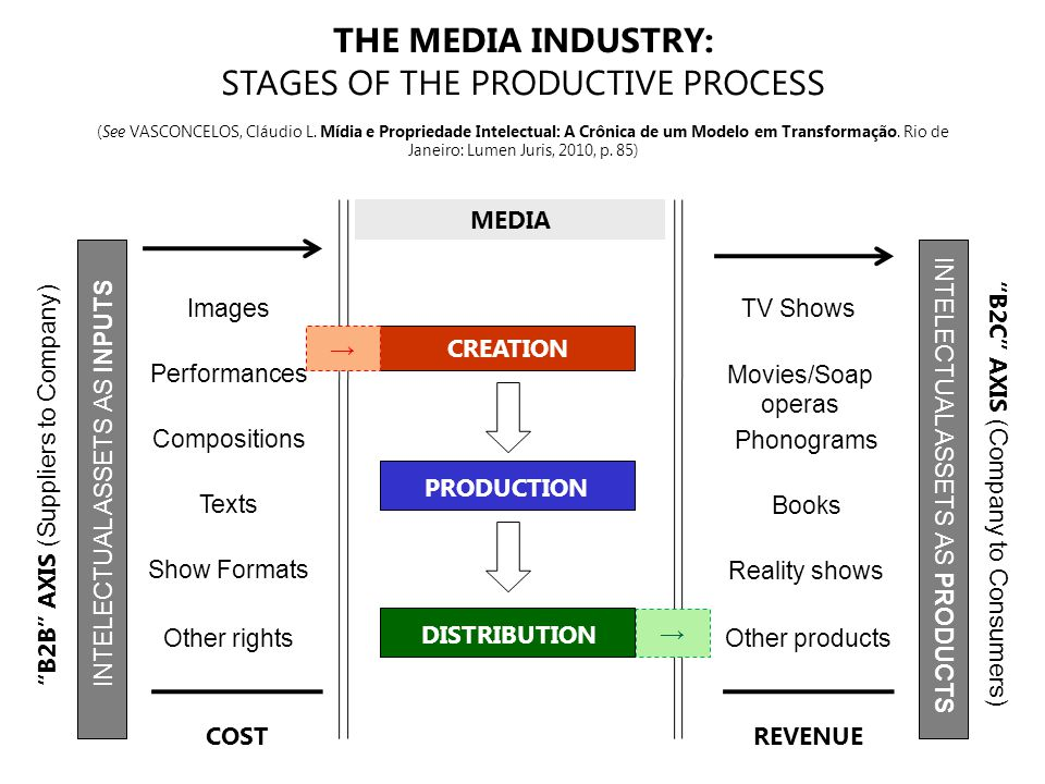 CREATION PRODUCTION DISTRIBUTION THE MEDIA INDUSTRY: STAGES OF THE PRODUCTIVE PROCESS (See VASCONCELOS, Cláudio L.