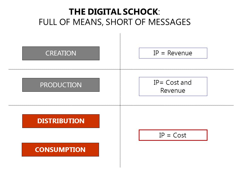 DISTRIBUTION PRODUCTION CREATION IP = Revenue IP= Cost and Revenue THE DIGITAL SCHOCK: FULL OF MEANS, SHORT OF MESSAGES IP = Cost CONSUMPTION
