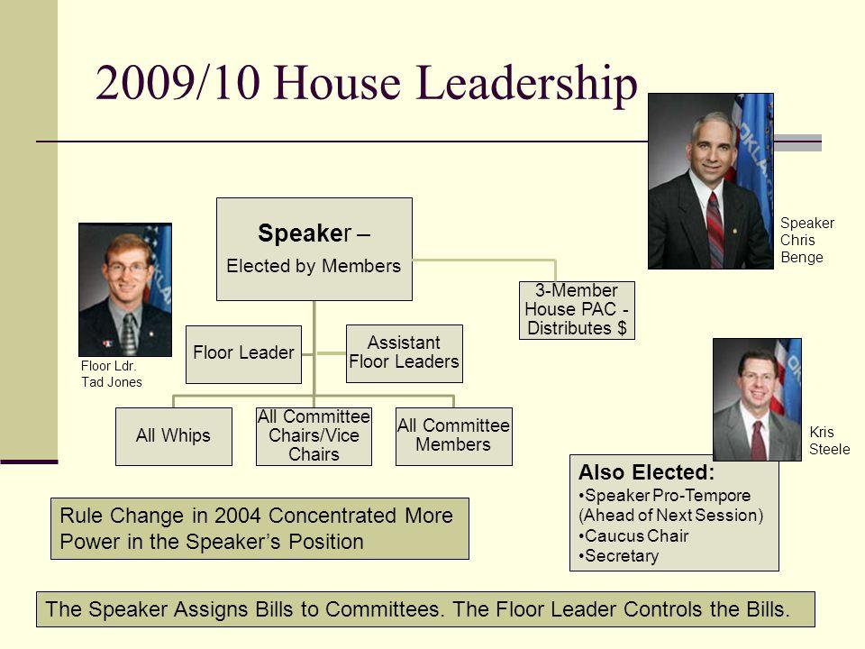 52 nd OK Legislature (2009/2010)… 48 Senators: 22 Democrats 26 Republicans 101 Representatives: 39 Democrats 62 Republicans Governor: Democrat (For No